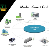 Rise of the Modern Smart Grid