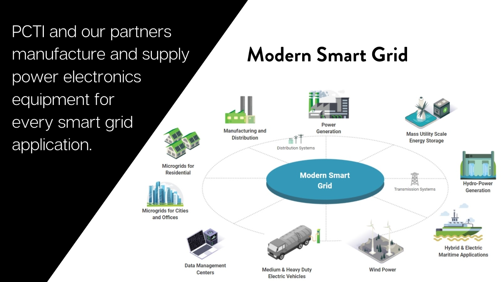 PCTI and our partners manufacture and supply power electronics equipment for every smart grid application